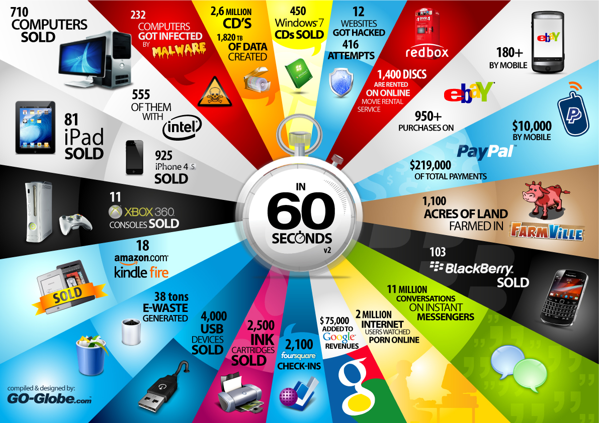 60-seconds-infographic