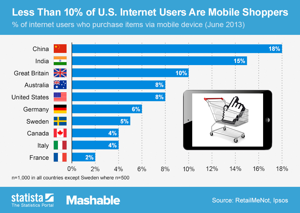 ChartOfTheDay_1457_1_in_10_US_Internet_Users_Shops_Online_n